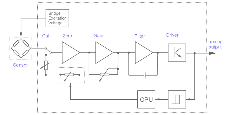 Block diagram of the DC voltage amplifier with analog signal processing